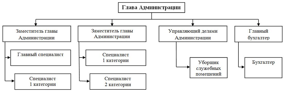 Структура-администрации-СП